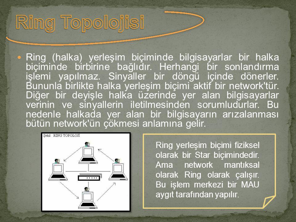  Ring (halka) yerleşim biçiminde bilgisayarlar bir halka biçiminde birbirine bağlıdır. Herhangi bir sonlandırma işlemi yapılmaz. Sinyaller bir döngü