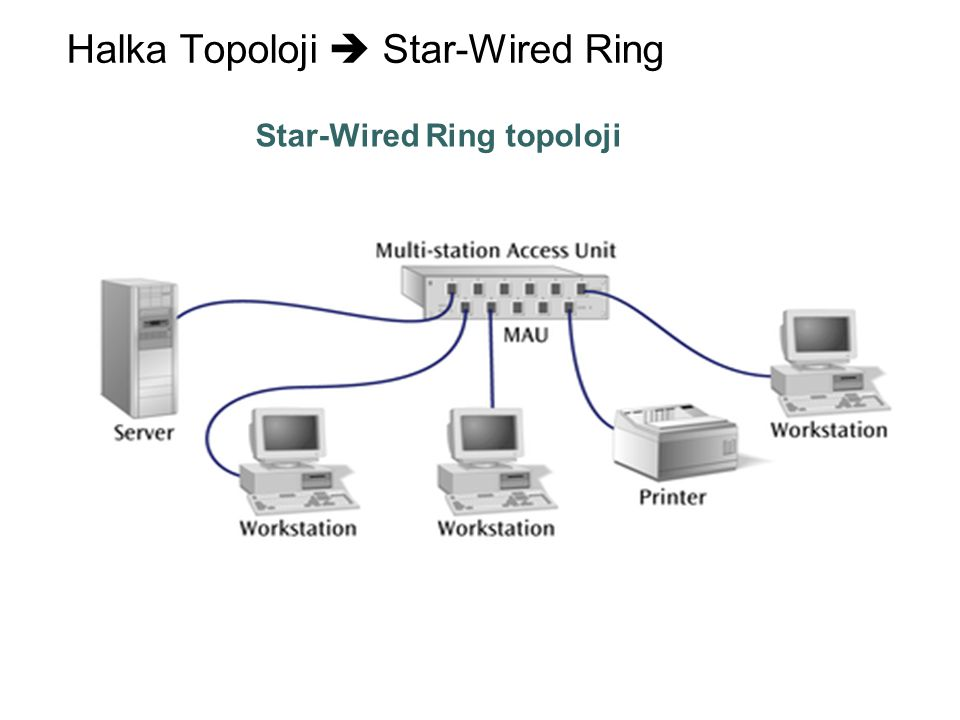 Halka Topoloji  Star-Wired Ring Star-Wired Ring topoloji