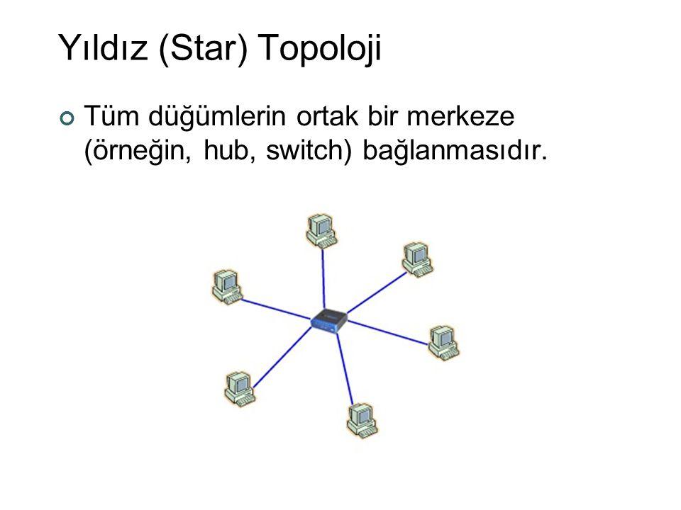Yıldız (Star) Topoloji Tüm düğümlerin ortak bir merkeze (örneğin, hub, switch) bağlanmasıdır.