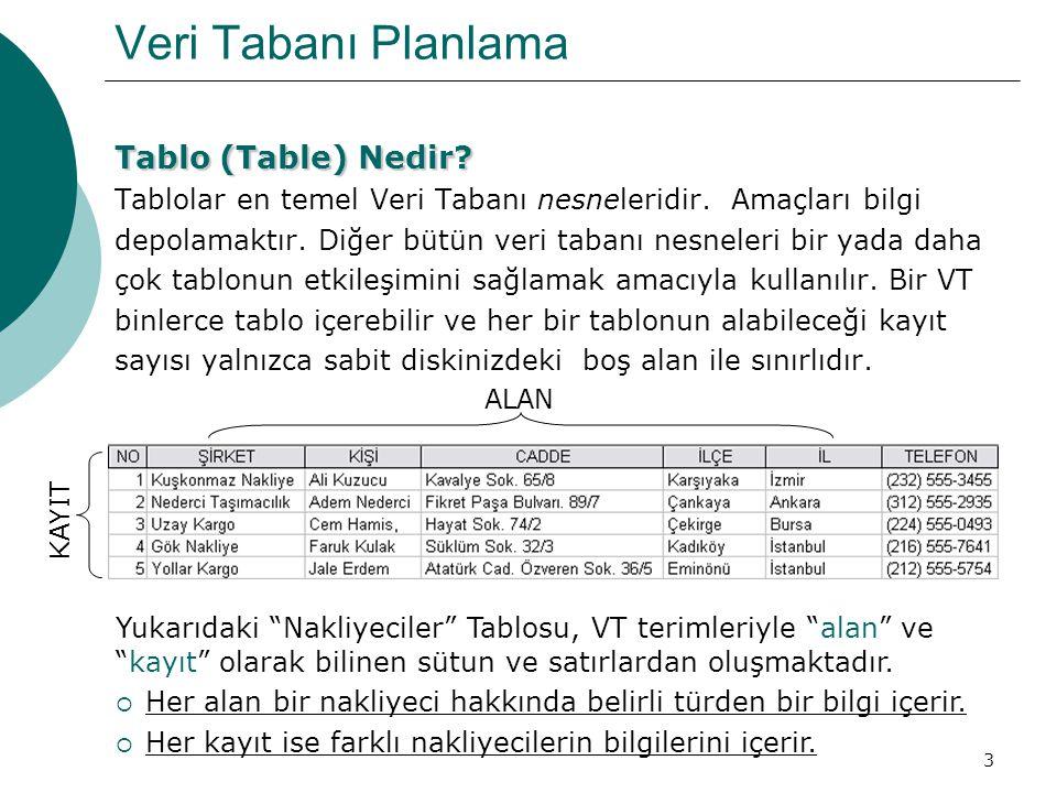 3 Veri Tabanı Planlama Tablo (Table) Nedir? Tablolar en temel Veri Tabanı nesneleridir. Amaçları bilgi depolamaktır. Diğer bütün veri tabanı nesneleri