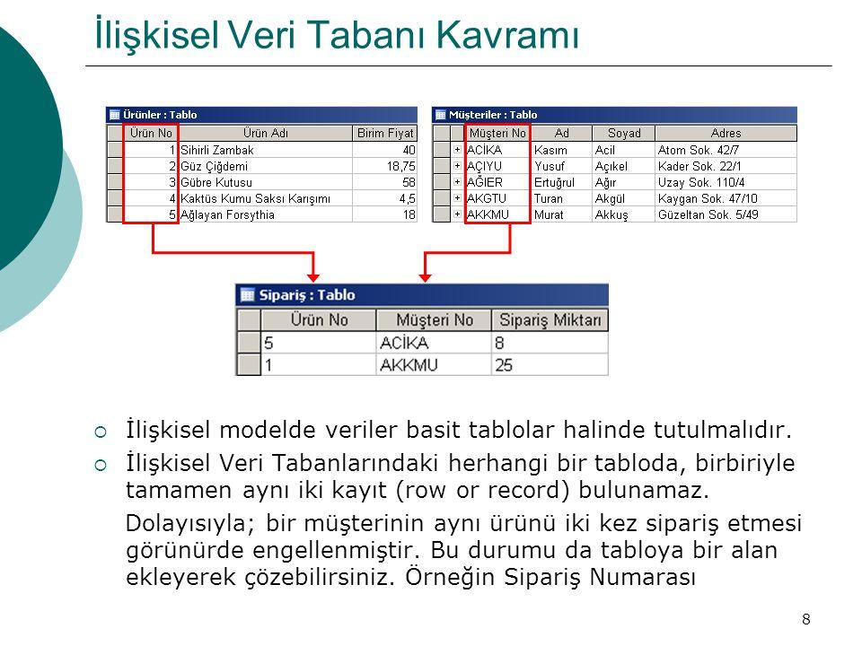 8 İlişkisel Veri Tabanı Kavramı  İlişkisel modelde veriler basit tablolar halinde tutulmalıdır.  İlişkisel Veri Tabanlarındaki herhangi bir tabloda,