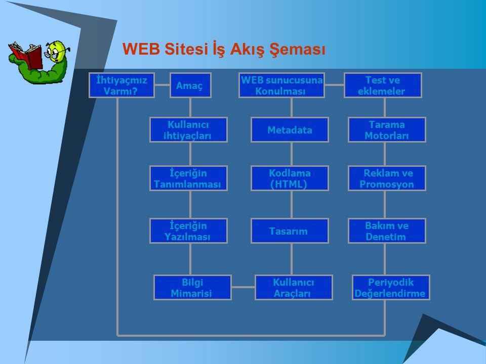 WEB Sitesi İş Akış Şeması İhtiyaçmız Varmı? Amaç Kullanıcı ihtiyaçları İçeriğin Tanımlanması İçeriğin Yazılması Bilgi Mimarisi Kullanıcı Araçları Peri