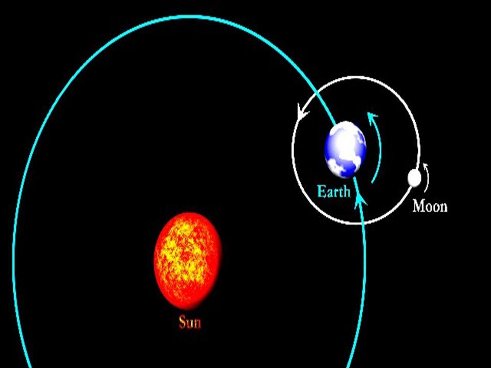 Bir el feneri Güneş olarak düşünülürse, önüne konulan topun bir tarafı aydınlanırken, diğer tarafı karanlık kalır.