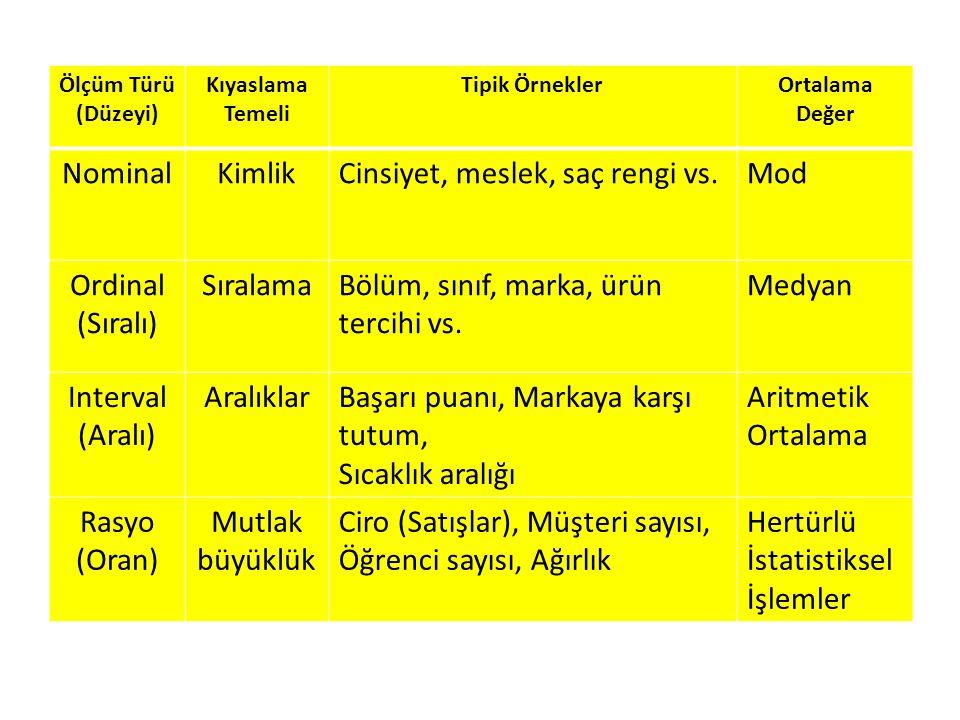 Ölçüm Türü (Düzeyi) Kıyaslama Temeli Tipik ÖrneklerOrtalama Değer NominalKimlikCinsiyet, meslek, saç rengi vs.Mod Ordinal (Sıralı) SıralamaBölüm, sını