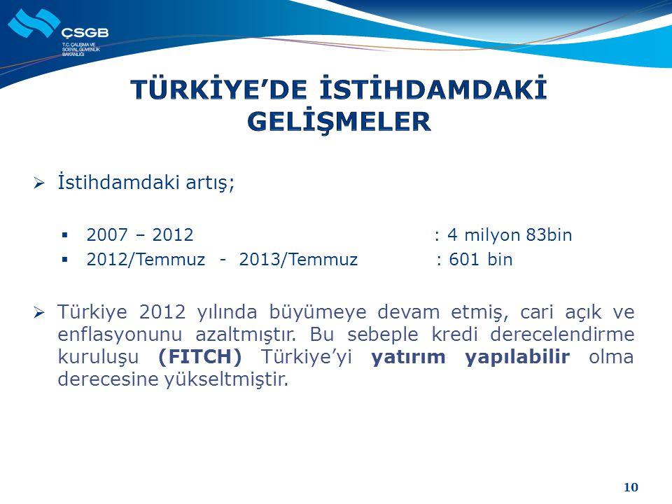  İstihdamdaki artış;  2007 – 2012 : 4 milyon 83bin  2012/Temmuz - 2013/Temmuz : 601 bin  Türkiye 2012 yılında büyümeye devam etmiş, cari açık ve e