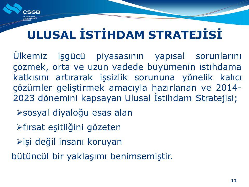 ULUSAL İSTİHDAM STRATEJİSİ Ülkemiz işgücü piyasasının yapısal sorunlarını çözmek, orta ve uzun vadede büyümenin istihdama katkısını artırarak işsizlik