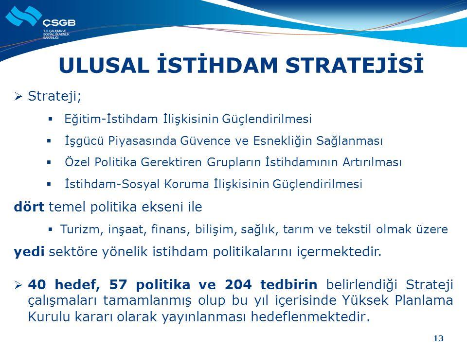 ULUSAL İSTİHDAM STRATEJİSİ  Strateji;  Eğitim-İstihdam İlişkisinin Güçlendirilmesi  İşgücü Piyasasında Güvence ve Esnekliğin Sağlanması  Özel Poli