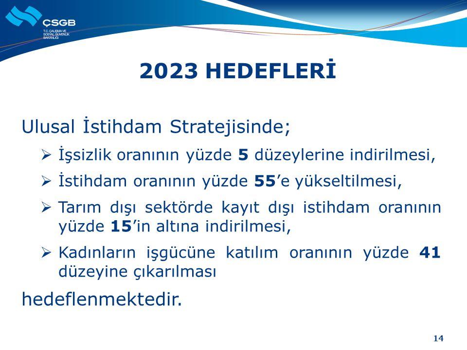 2023 HEDEFLERİ Ulusal İstihdam Stratejisinde;  İşsizlik oranının yüzde 5 düzeylerine indirilmesi,  İstihdam oranının yüzde 55'e yükseltilmesi,  Tar