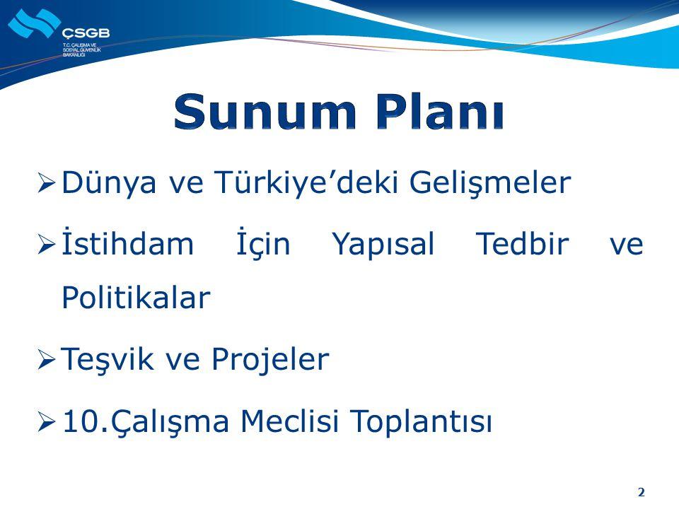  Dünya ve Türkiye'deki Gelişmeler  İstihdam İçin Yapısal Tedbir ve Politikalar  Teşvik ve Projeler  10.Çalışma Meclisi Toplantısı 2