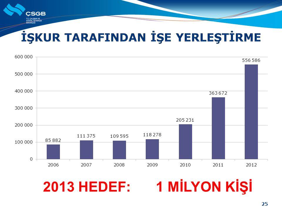 25 2013 HEDEF: 1 MİLYON KİŞİ