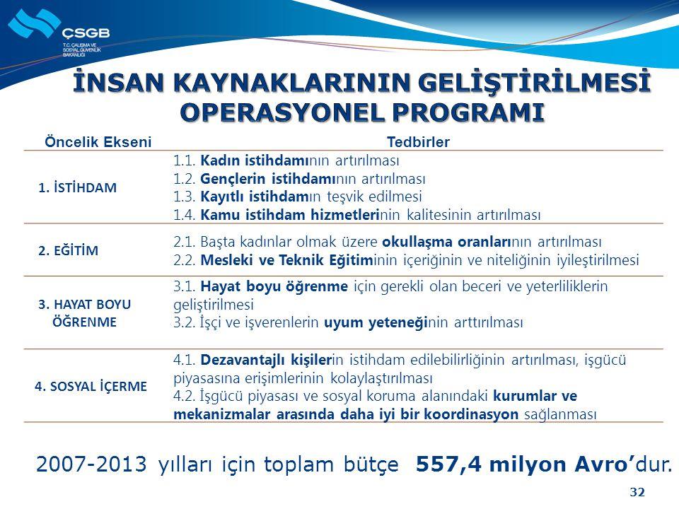 2007-2013 yılları için toplam bütçe 557,4 milyon Avro'dur. Öncelik EkseniTedbirler 1. İSTİHDAM 1.1. Kadın istihdamının artırılması 1.2. Gençlerin isti