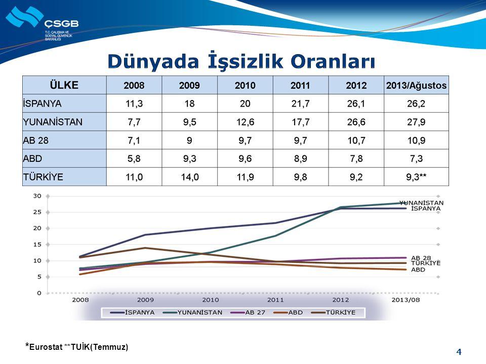 * Eurostat **TUİK(Temmuz) 4