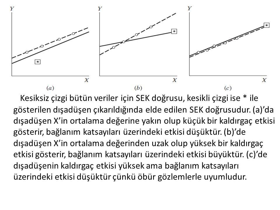 Kesiksiz çizgi bütün veriler için SEK doğrusu, kesikli çizgi ise * ile gösterilen dışadüşen çıkarıldığında elde edilen SEK doğrusudur. (a)'da dışadüşe