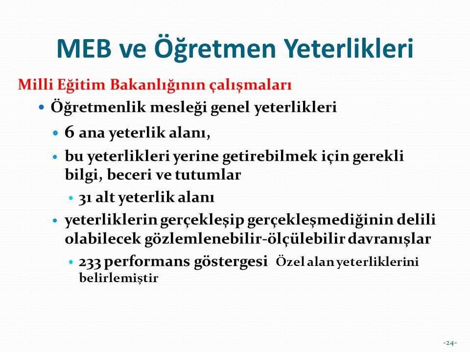 -24- MEB ve Öğretmen Yeterlikleri Milli Eğitim Bakanlığının çalışmaları  Öğretmenlik mesleği genel yeterlikleri  6 ana yeterlik alanı,  bu yeterlik
