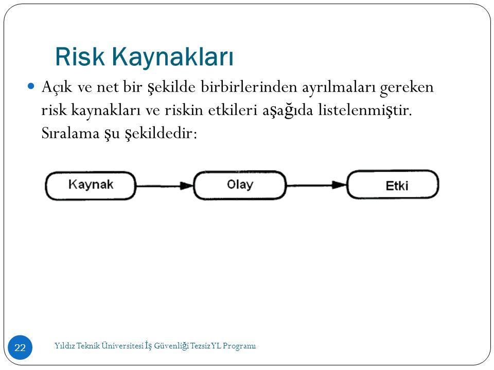 Risk Kaynakları  Açık ve net bir ş ekilde birbirlerinden ayrılmaları gereken risk kaynakları ve riskin etkileri a ş a ğ ıda listelenmi ş tir. Sıralam