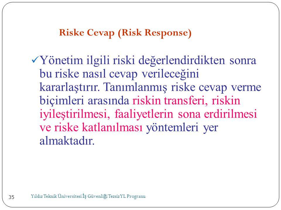 35 Riske Cevap (Risk Response)  Yönetim ilgili riski değerlendirdikten sonra bu riske nasıl cevap verileceğini kararlaştırır. Tanımlanmış riske cevap