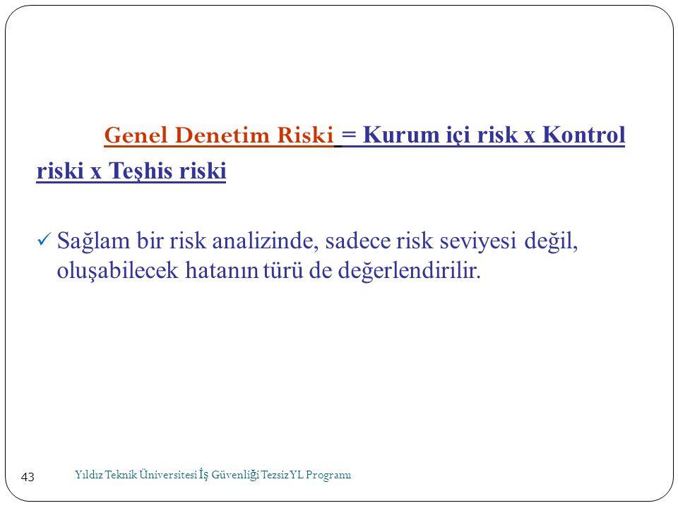 43 Genel Denetim Riski = Kurum içi risk x Kontrol riski x Teşhis riski  Sağlam bir risk analizinde, sadece risk seviyesi değil, oluşabilecek hatanın