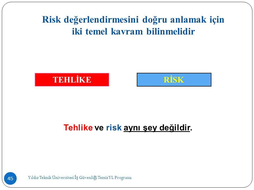 Yıldız Teknik Üniversitesi İş Güvenli ğ i Tezsiz YL Programı 45 Risk değerlendirmesini doğru anlamak için iki temel kavram bilinmelidir TEHLİKERİSK Te
