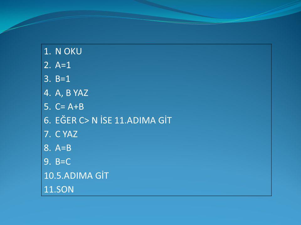 1.N OKU 2.A=1 3.B=1 4.A, B YAZ 5.C= A+B 6.EĞER C> N İSE 11.ADIMA GİT 7.C YAZ 8.A=B 9.B=C 10.5.ADIMA GİT 11.SON
