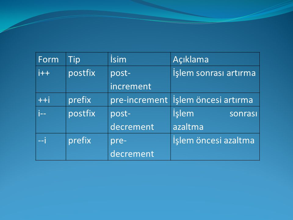 FormTipİsimAçıklama i++postfix post- increment İşlem sonrası artırma ++iprefixpre-incrementİşlem öncesi artırma i--postfix post- decrement İşlem sonra