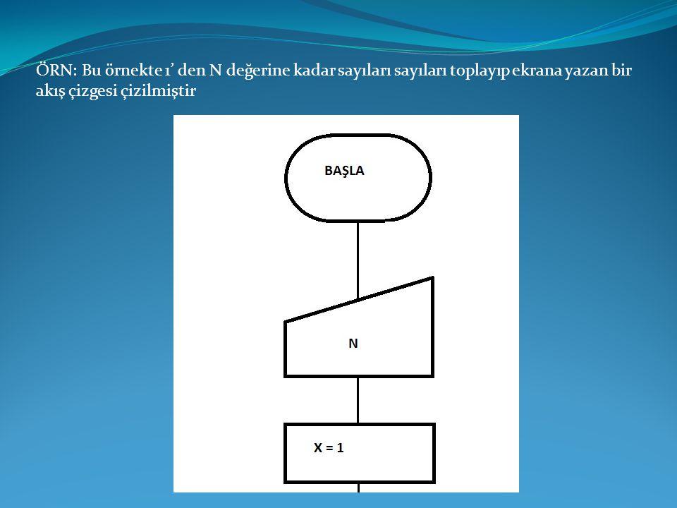 ÖRN: Bu örnekte 1' den N değerine kadar sayıları sayıları toplayıp ekrana yazan bir akış çizgesi çizilmiştir