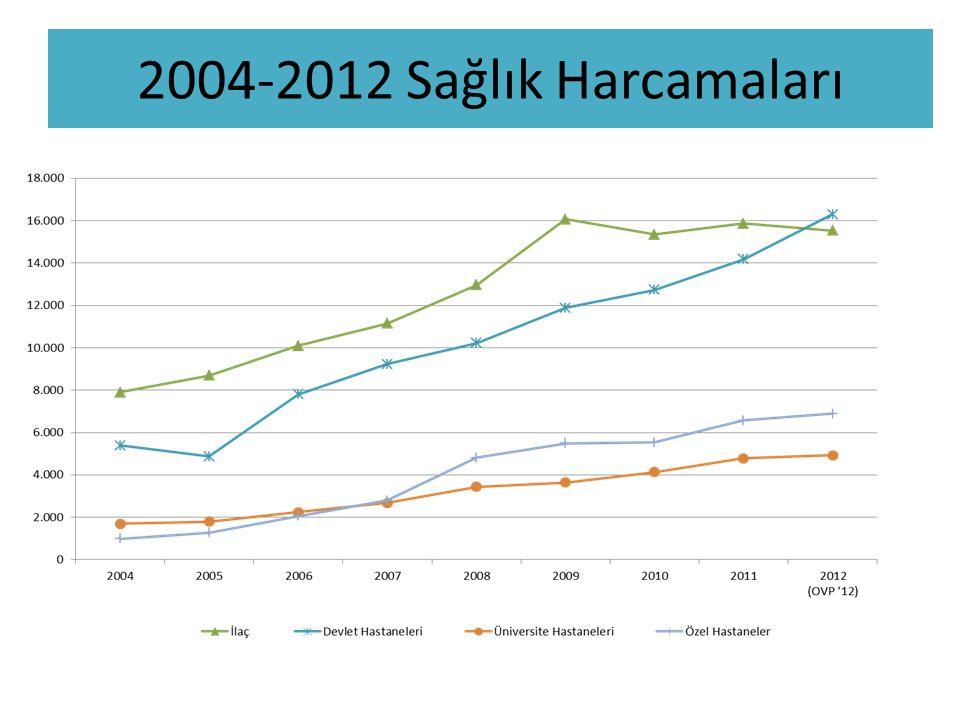 2004-2012 Sağlık Harcamaları