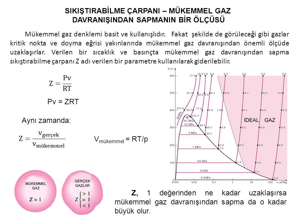 SIKIŞTIRABİLME ÇARPANI – MÜKEMMEL GAZ DAVRANIŞINDAN SAPMANIN BİR ÖLÇÜSÜ Mükemmel gaz denklemi basit ve kullanışlıdır. Fakat şekilde de görüleceği gibi