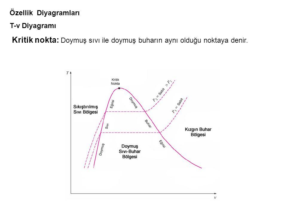 Özellik Diyagramları T-v Diyagramı Kritik nokta: Doymuş sıvı ile doymuş buharın aynı olduğu noktaya denir.