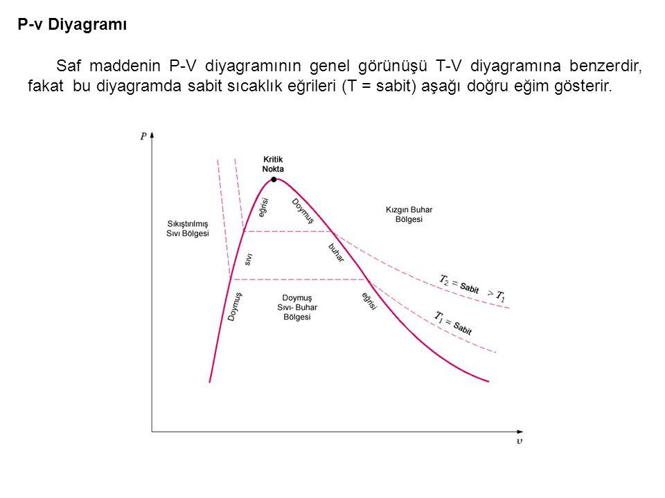P-v Diyagramı Saf maddenin P-V diyagramının genel görünüşü T-V diyagramına benzerdir, fakat bu diyagramda sabit sıcaklık eğrileri (T = sabit) aşağı do