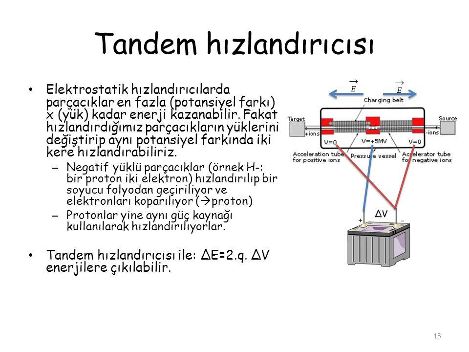 Tandem hızlandırıcısı 13 • Elektrostatik hızlandırıcılarda parçacıklar en fazla (potansiyel farkı) x (yük) kadar enerji kazanabilir. Fakat hızlandırdı
