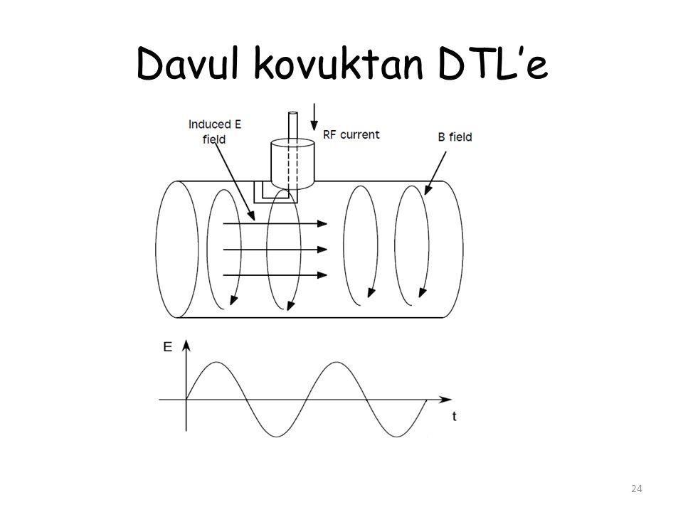 Davul kovuktan DTL'e 24