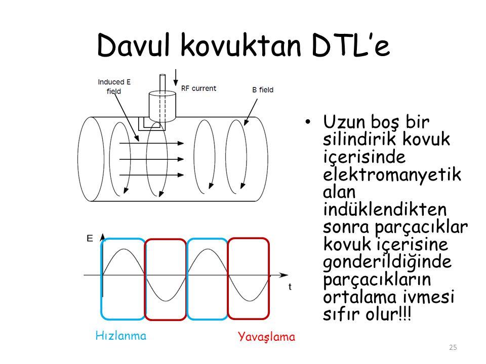 Davul kovuktan DTL'e • Uzun boş bir silindirik kovuk içerisinde elektromanyetik alan indüklendikten sonra parçacıklar kovuk içerisine gonderildiğinde