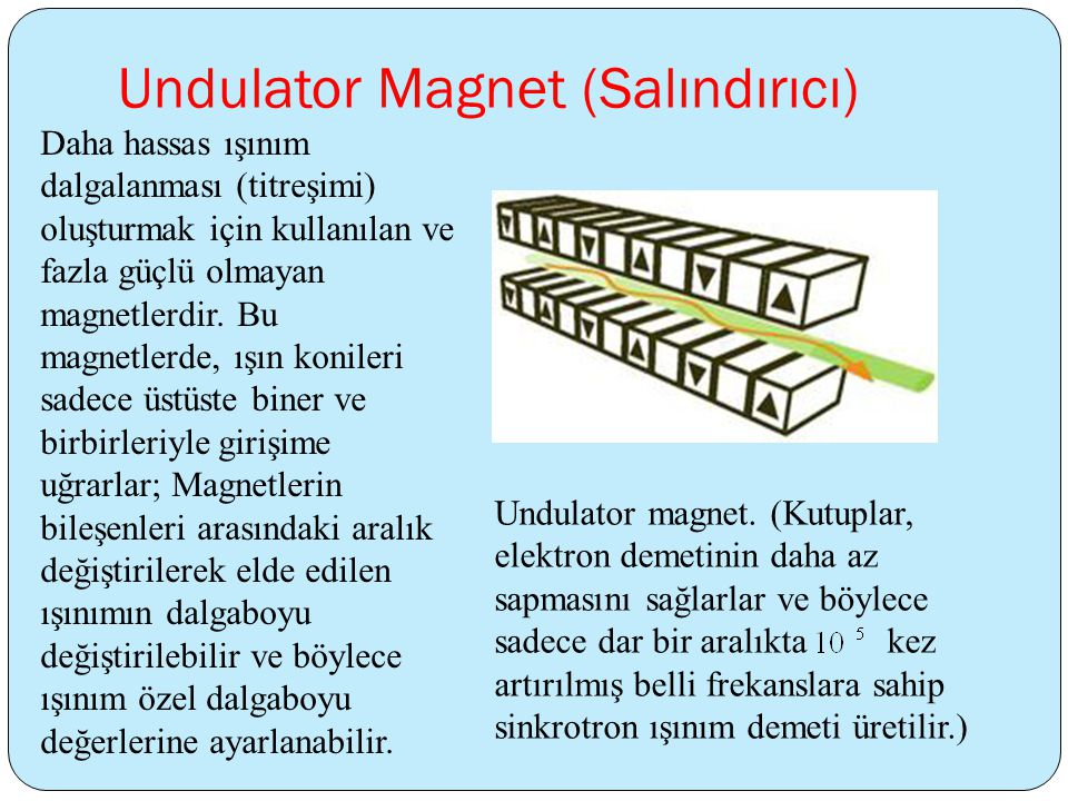 Undulator Magnet (Salındırıcı) Daha hassas ışınım dalgalanması (titreşimi) oluşturmak için kullanılan ve fazla güçlü olmayan magnetlerdir.