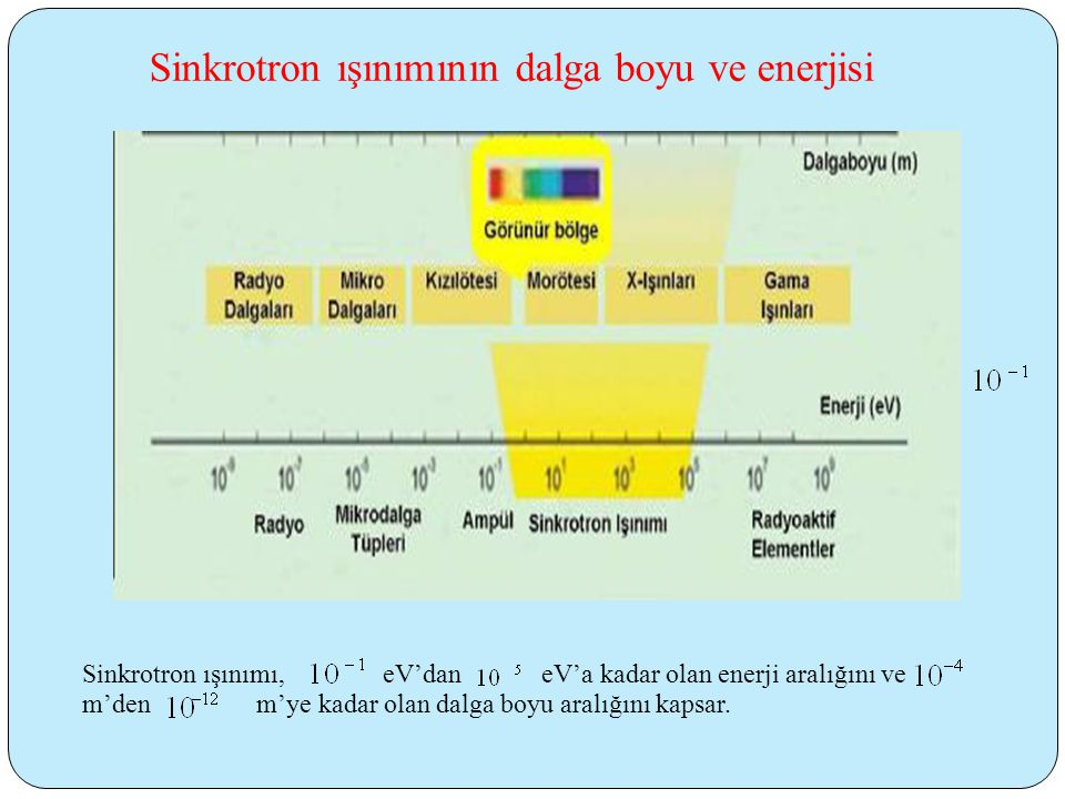 Sinkrotron ışınımı, eV'dan eV'a kadar olan enerji aralığını ve m'den m'ye kadar olan dalga boyu aralığını kapsar.