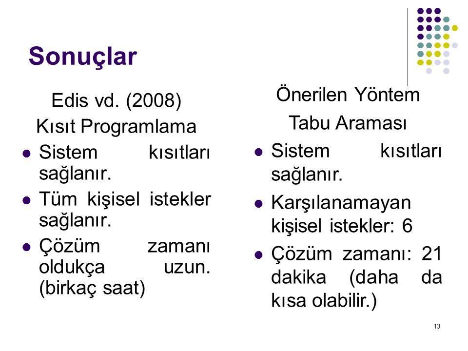 13 Sonuçlar Edis vd. (2008) Kısıt Programlama  Sistem kısıtları sağlanır.  Tüm kişisel istekler sağlanır.  Çözüm zamanı oldukça uzun. (birkaç saat)