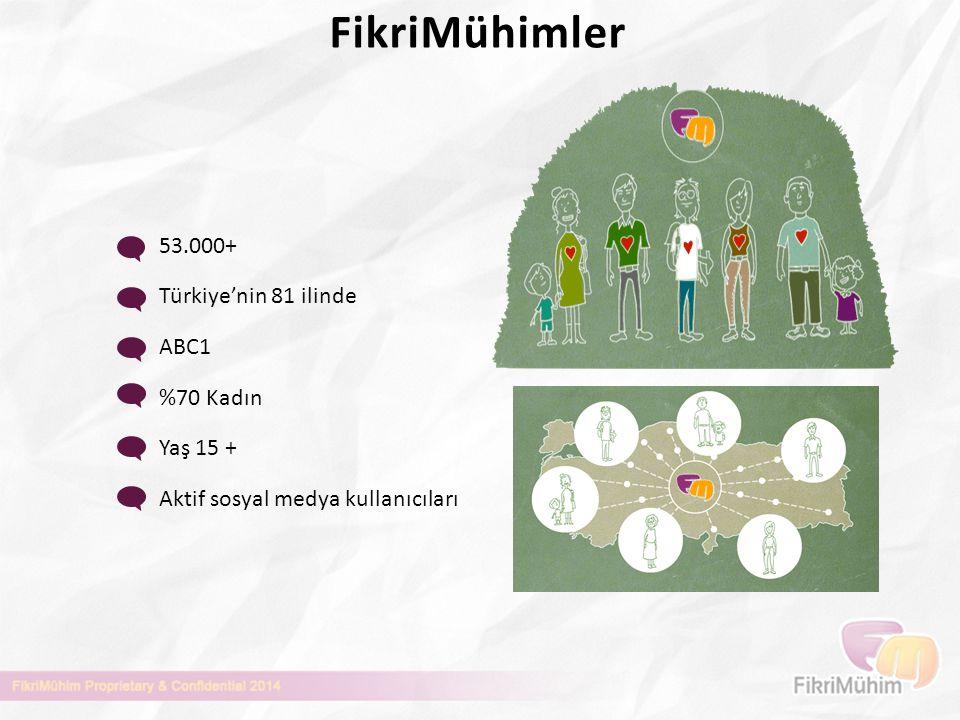 53.000+ Türkiye'nin 81 ilinde ABC1 %70 Kadın Yaş 15 + Aktif sosyal medya kullanıcıları FikriMühimler