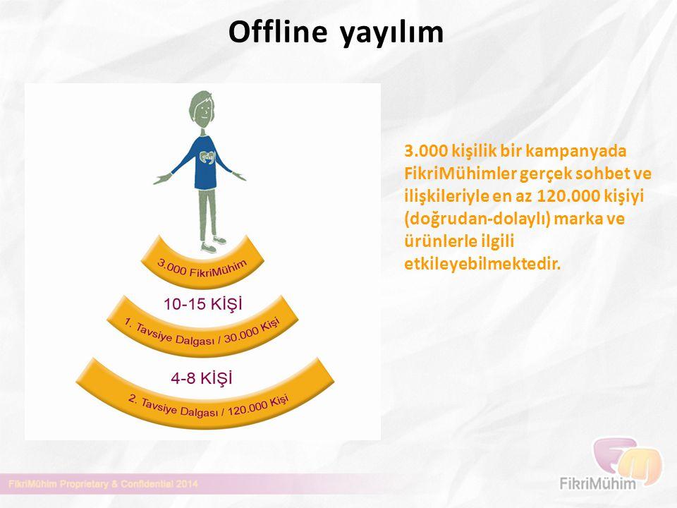 Offline yayılım 3.000 kişilik bir kampanyada FikriMühimler gerçek sohbet ve ilişkileriyle en az 120.000 kişiyi (doğrudan-dolaylı) marka ve ürünlerle i