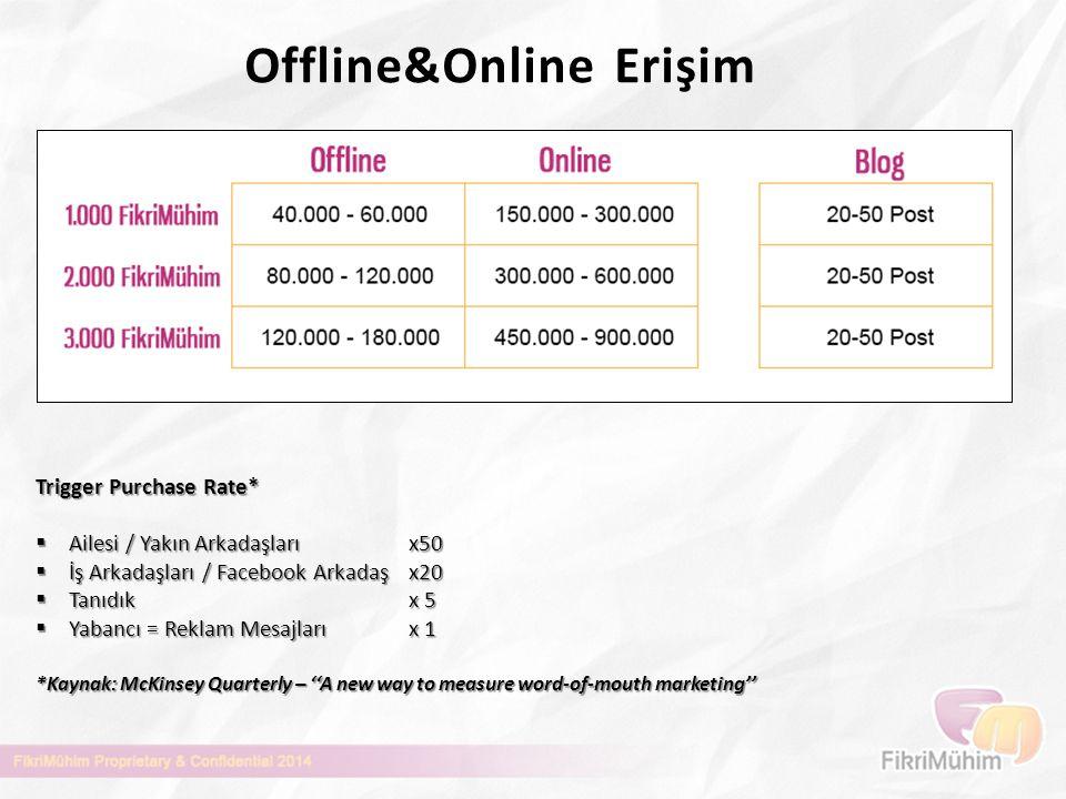 Offline&Online Erişim Trigger Purchase Rate*  Ailesi / Yakın Arkadaşları x50  İş Arkadaşları / Facebook Arkadaş x20  Tanıdıkx 5  Yabancı = Reklam