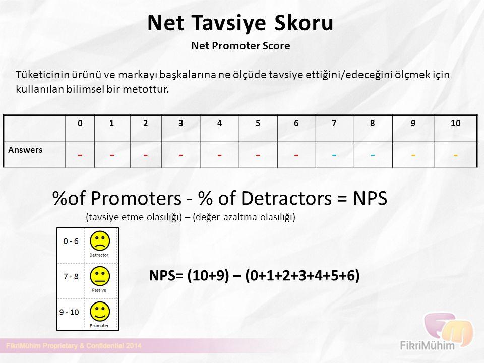 Net Tavsiye Skoru Net Promoter Score 012345678910 Answers ----------- %of Promoters - % of Detractors = NPS (tavsiye etme olasılığı) – (değer azaltma
