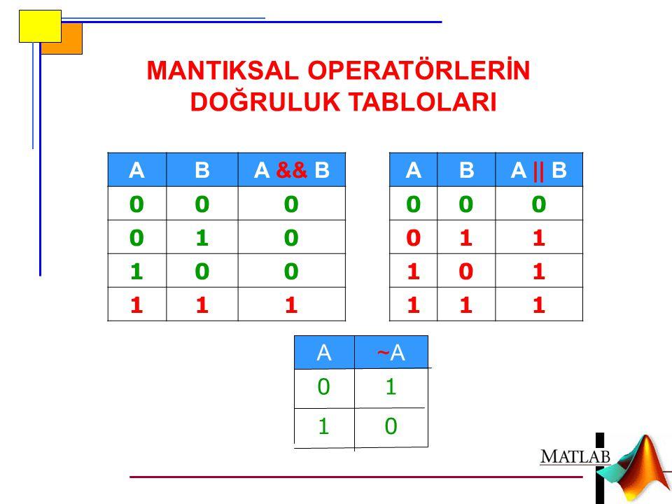 switch Şartlı Deyimi http://www.seyretogren.com/video/yazilim/ matlab-17-switch-case.html