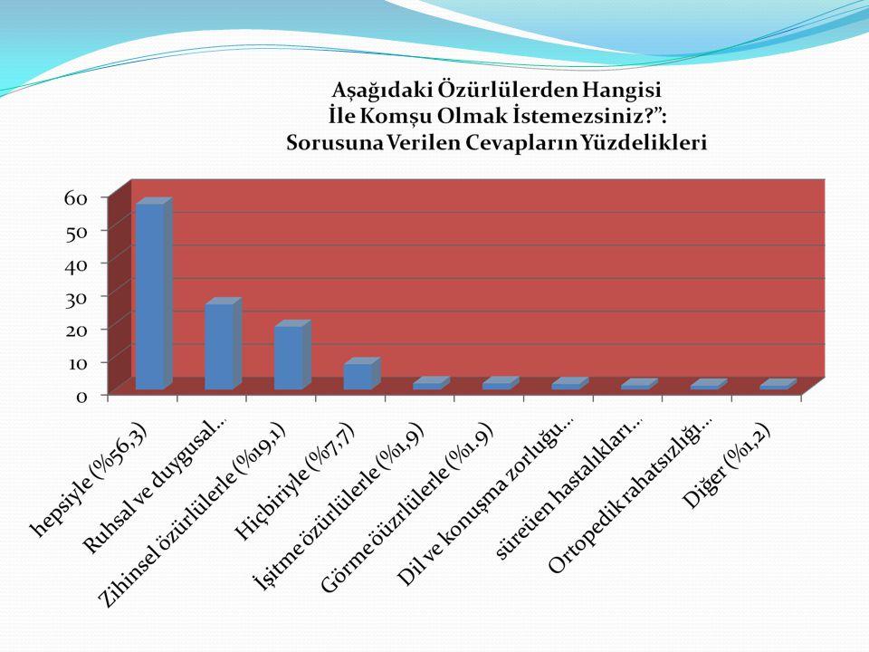 T.C. BAŞBAKANLIK Özürlüler İdaresi Başkanlığı Toplum Özürlülüğü Nasıl Algılıyor Araştırması-2009