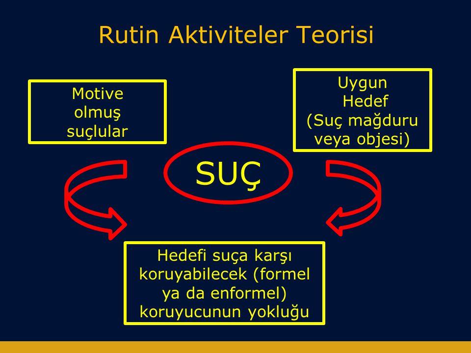 Rutin Aktiviteler Teorisi Motive olmuş suçlular Uygun Hedef (Suç mağduru veya objesi) Hedefi suça karşı koruyabilecek (formel ya da enformel) koruyucu