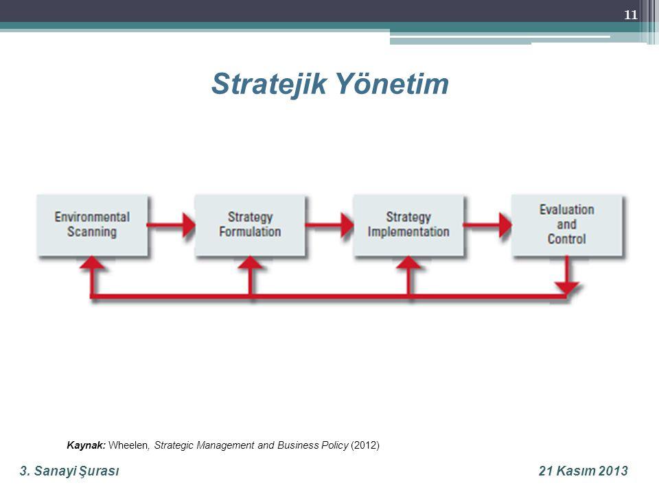 3. Sanayi Şurası21 Kasım 2013 Stratejik Yönetim 11 Kaynak: Wheelen, Strategic Management and Business Policy (2012)