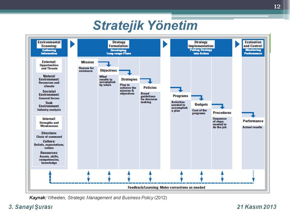 3. Sanayi Şurası21 Kasım 2013 Stratejik Yönetim 12 Kaynak: Wheelen, Strategic Management and Business Policy (2012)