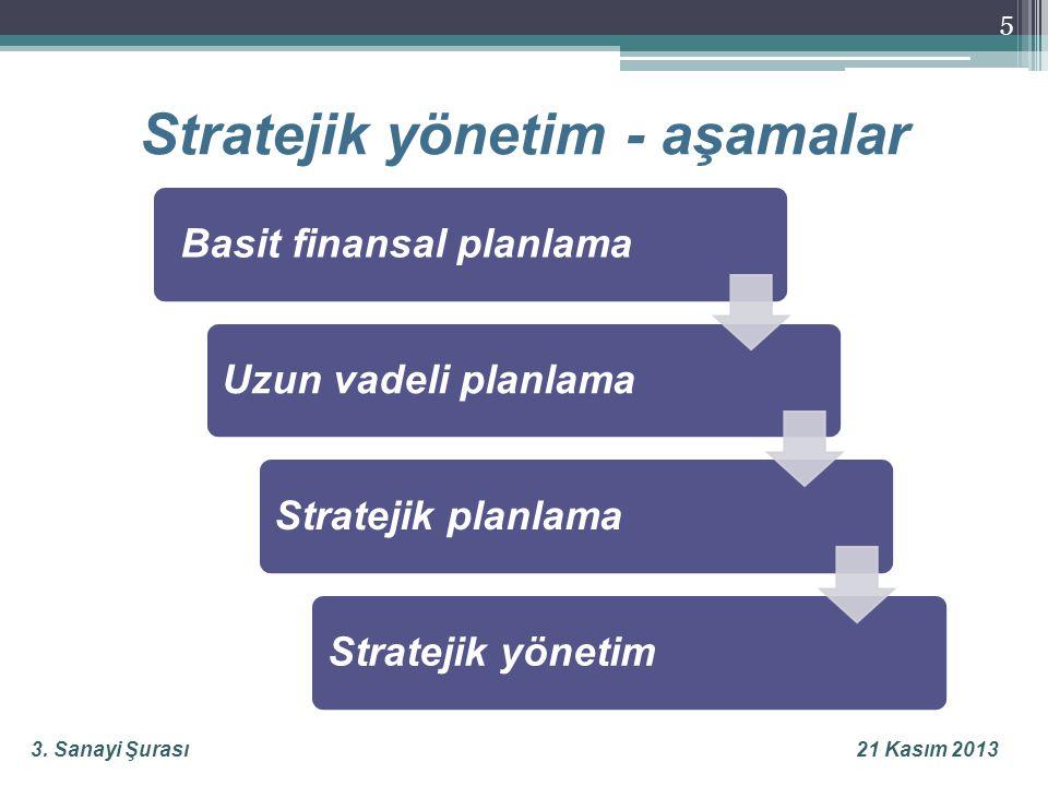 3. Sanayi Şurası21 Kasım 2013 5 Stratejik yönetim - aşamalar Basit finansal planlamaUzun vadeli planlamaStratejik planlamaStratejik yönetim