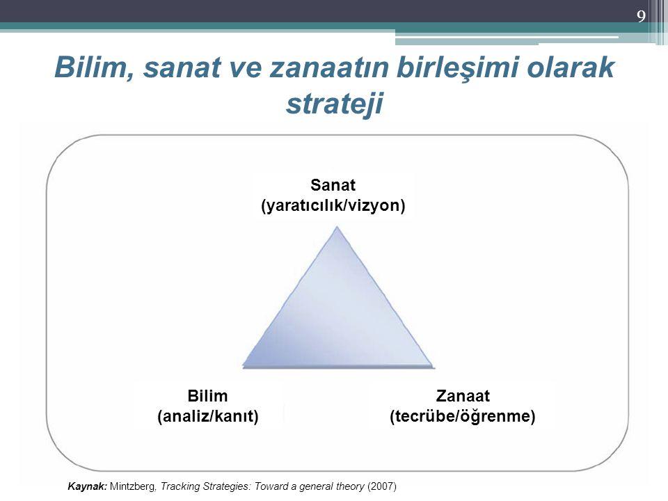 3. Sanayi Şurası21 Kasım 2013 Bilim, sanat ve zanaatın birleşimi olarak strateji 9 Sanat (yaratıcılık/vizyon) Zanaat (tecrübe/öğrenme) Bilim (analiz/k