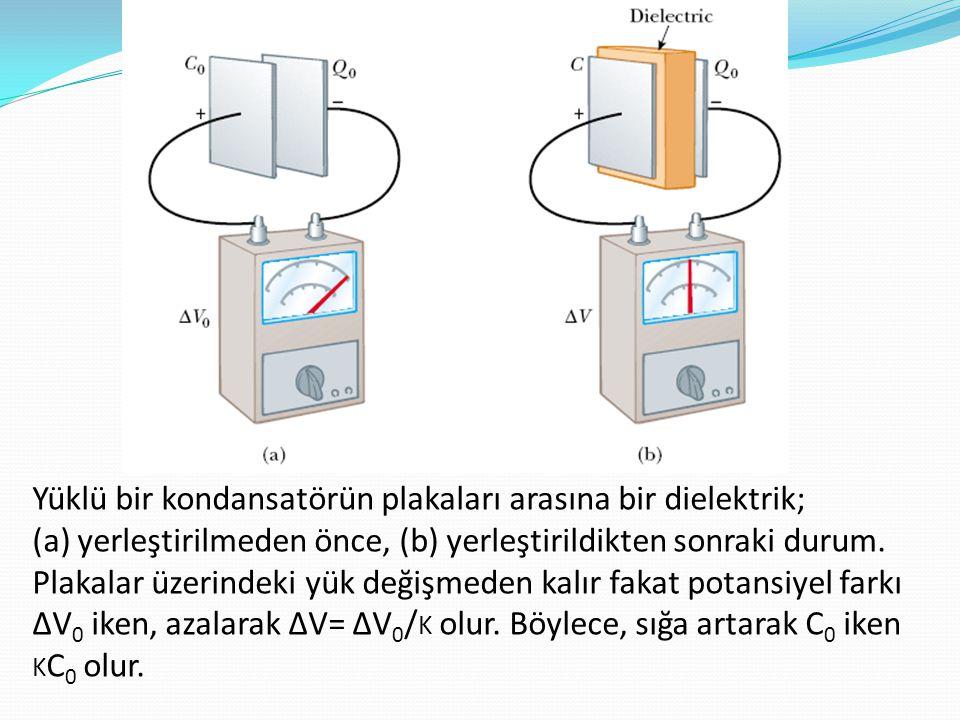 Yüklü bir kondansatörün plakaları arasına bir dielektrik; (a) yerleştirilmeden önce, (b) yerleştirildikten sonraki durum. Plakalar üzerindeki yük deği