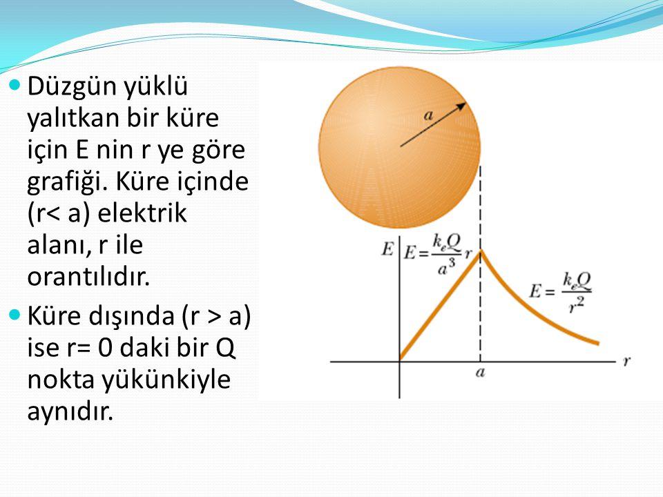  Düzgün yüklü yalıtkan bir küre için E nin r ye göre grafiği. Küre içinde (r< a) elektrik alanı, r ile orantılıdır.  Küre dışında (r > a) ise r= 0 d