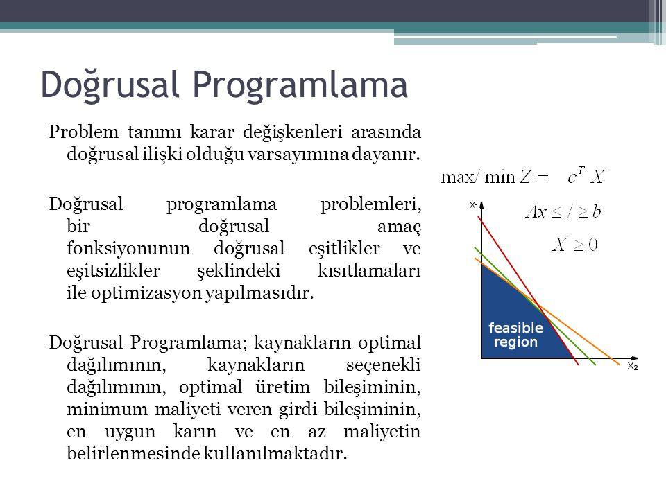 Doğrusal Programlama Problem tanımı karar değişkenleri arasında doğrusal ilişki olduğu varsayımına dayanır. Doğrusal programlama problemleri, bir doğr