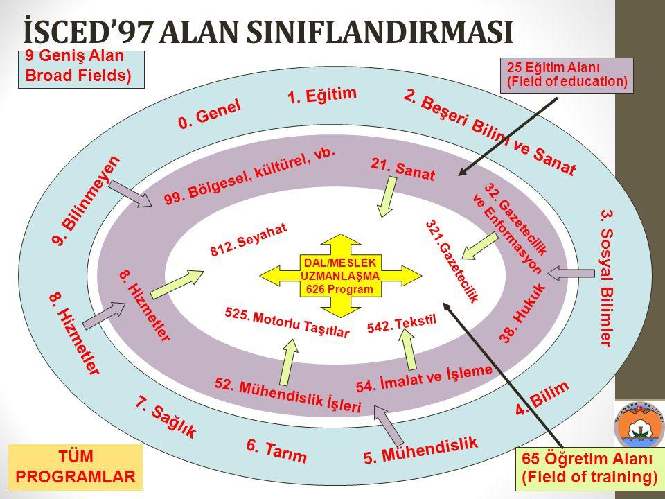İSCED'97 ALAN SINIFLANDIRMASI 9 Geniş Alan Broad Fields) 0. Genel 1. Eğitim 2. Beşeri Bilim ve Sanat 3. Sosyal Bilimler 4. Bilim 5. Mühendislik 6. Tar